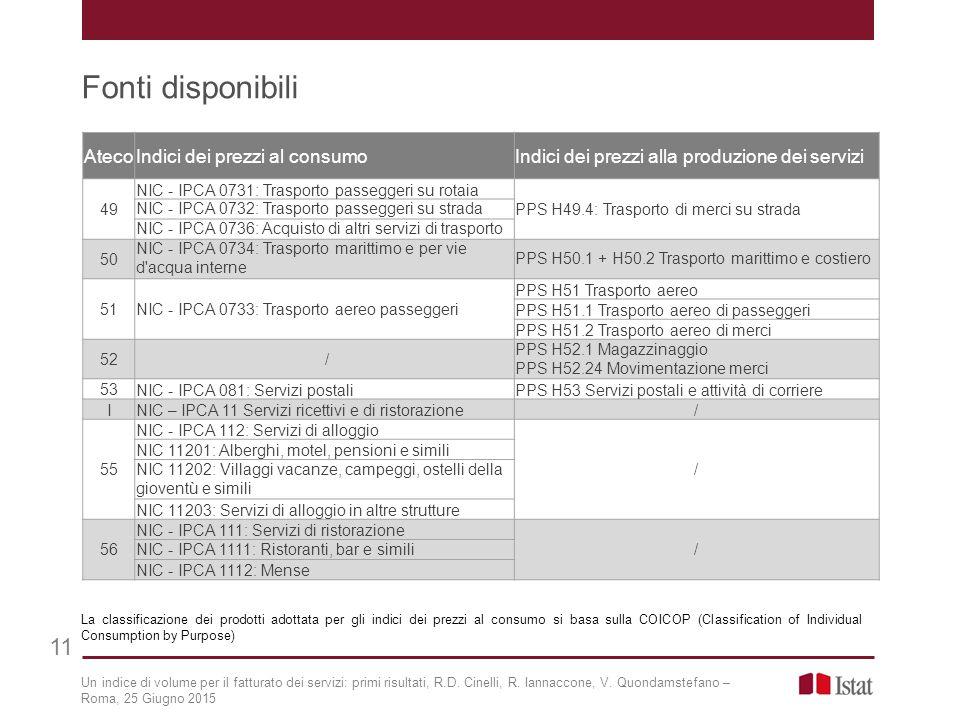 Fonti disponibili 11 Un indice di volume per il fatturato dei servizi: primi risultati, R.D. Cinelli, R. Iannaccone, V. Quondamstefano – Roma, 25 Giug
