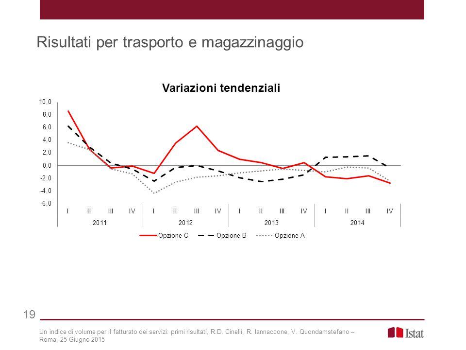 Risultati per trasporto e magazzinaggio 19 Un indice di volume per il fatturato dei servizi: primi risultati, R.D. Cinelli, R. Iannaccone, V. Quondams