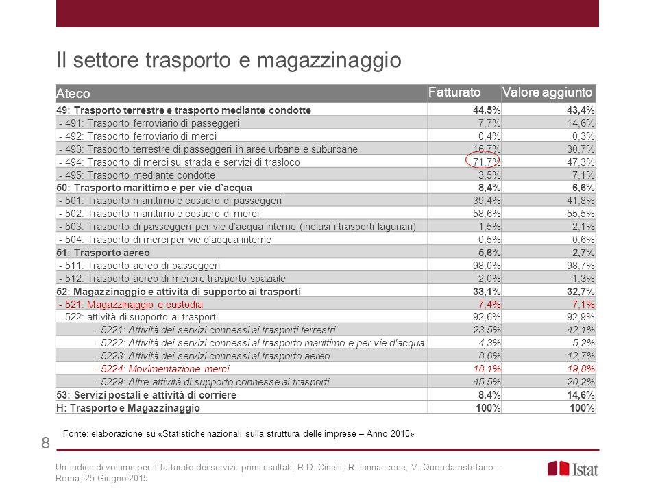 Il settore trasporto e magazzinaggio 8 Un indice di volume per il fatturato dei servizi: primi risultati, R.D. Cinelli, R. Iannaccone, V. Quondamstefa