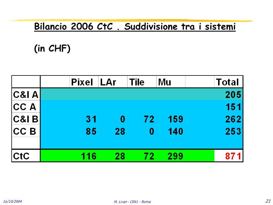 1o/10/2004 M. Livan - CSN1 - Roma 21 Bilancio 2006 CtC. Suddivisione tra i sistemi (in CHF)