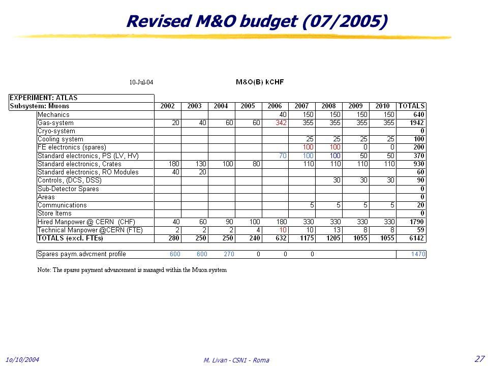 1o/10/2004 M. Livan - CSN1 - Roma 27 Revised M&O budget (07/2005)