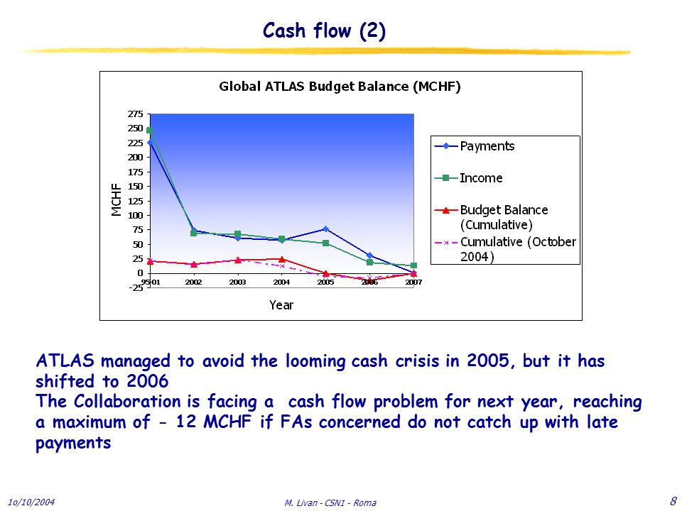1o/10/2004 M. Livan - CSN1 - Roma 8 Cash flow (2) ATLAS managed to avoid the looming cash crisis in 2005, but it has shifted to 2006 The Collaboration