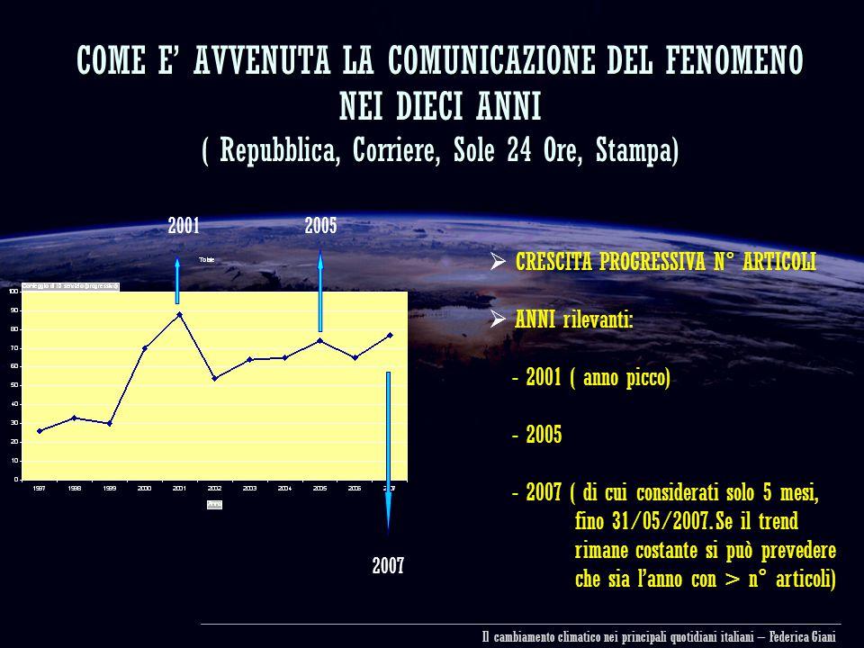 COME E' AVVENUTA LA COMUNICAZIONE DEL FENOMENO NEI DIECI ANNI ( Repubblica, Corriere, Sole 24 Ore, Stampa) 20012005 2007  CRESCITA PROGRESSIVA N° ARTICOLI  ANNI rilevanti: - 2001 ( anno picco) - 2005 - 2007 ( di cui considerati solo 5 mesi, fino 31/05/2007.