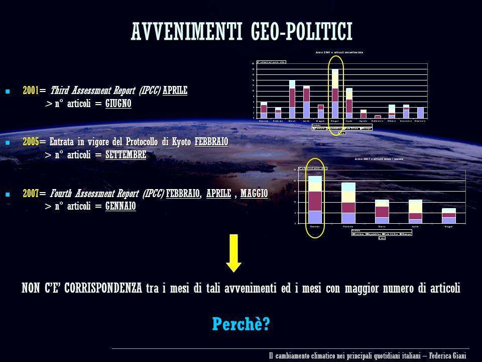 AVVENIMENTI GEO-POLITICI 2001= Third Assessment Report (IPCC) APRILE 2001= Third Assessment Report (IPCC) APRILE > n° articoli = GIUGNO > n° articoli = GIUGNO 2005= Entrata in vigore del Protocollo di Kyoto FEBBRAIO 2005= Entrata in vigore del Protocollo di Kyoto FEBBRAIO > n° articoli = SETTEMBRE > n° articoli = SETTEMBRE 2007= Fourth Assessment Report (IPCC) FEBBRAIO, APRILE, MAGGIO 2007= Fourth Assessment Report (IPCC) FEBBRAIO, APRILE, MAGGIO > n° articoli = GENNAIO > n° articoli = GENNAIO NON C'E' CORRISPONDENZA tra i mesi di tali avvenimenti ed i mesi con maggior numero di articoli Perchè.