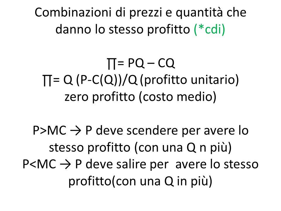 Combinazioni di prezzi e quantità che danno lo stesso profitto (*cdi) ∏= PQ – CQ ∏= Q (P-C(Q))/Q (profitto unitario) zero profitto (costo medio) P>MC → P deve scendere per avere lo stesso profitto (con una Q n più) P<MC → P deve salire per avere lo stesso profitto(con una Q in più)