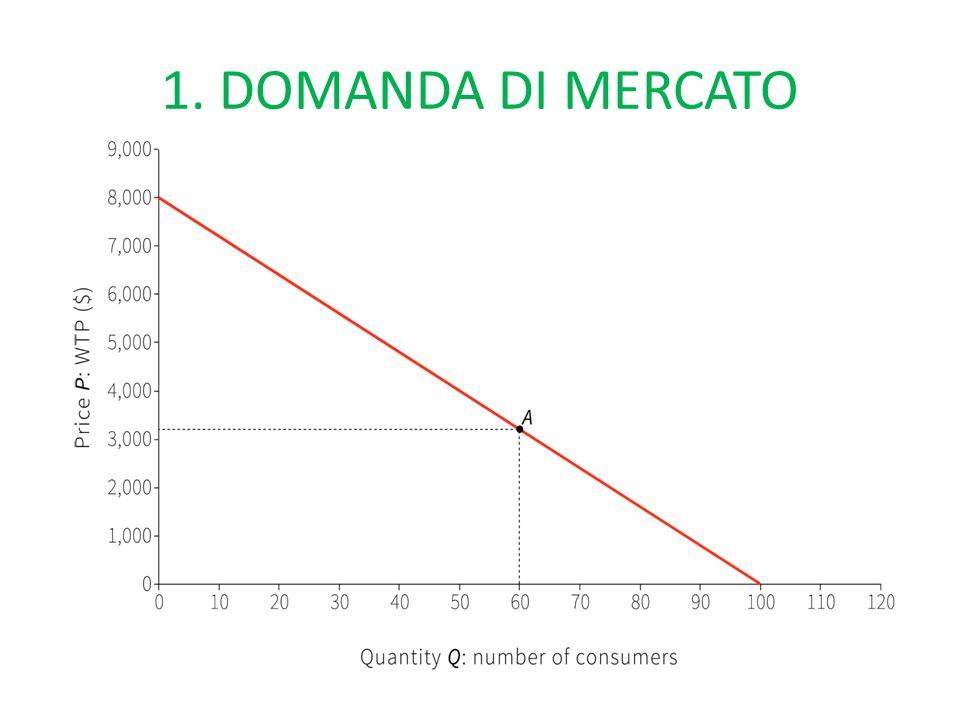 1. DOMANDA DI MERCATO