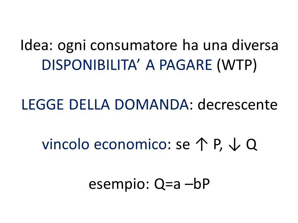 Idea: ogni consumatore ha una diversa DISPONIBILITA' A PAGARE (WTP) LEGGE DELLA DOMANDA: decrescente vincolo economico: se ↑ P, ↓ Q esempio: Q=a –bP