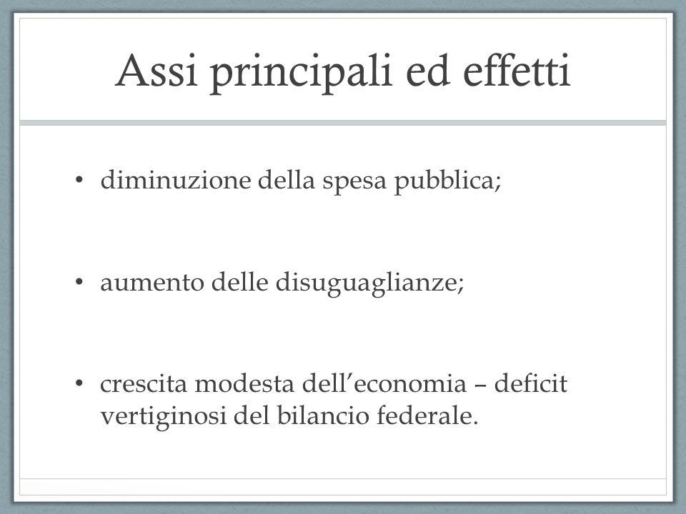 Assi principali ed effetti diminuzione della spesa pubblica; aumento delle disuguaglianze; crescita modesta dell'economia – deficit vertiginosi del bi