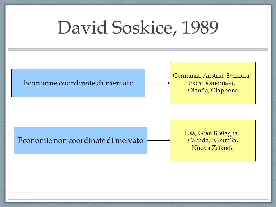 David Soskice, 1989 Economie coordinate di mercato Economie non coordinate di mercato Germania, Austria, Svizzera, Paesi scandinavi, Olanda, Giappone Usa, Gran Bretagna, Canada, Australia, Nuova Zelanda