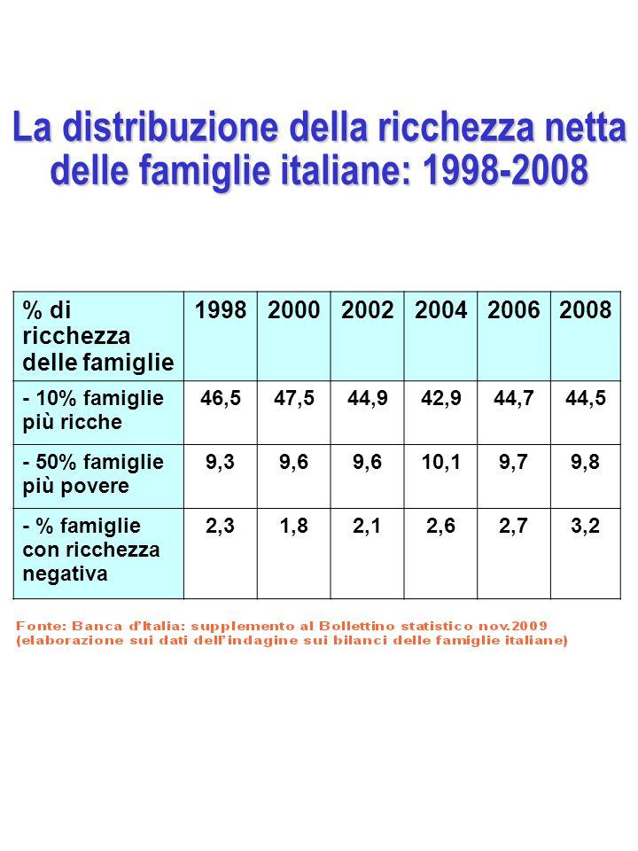 La distribuzione della ricchezza netta delle famiglie italiane: 1998-2008 % di ricchezza delle famiglie 199820002002200420062008 - 10% famiglie più ricche 46,547,544,942,944,744,5 - 50% famiglie più povere 9,39,6 10,19,79,8 - % famiglie con ricchezza negativa 2,31,82,12,62,73,2