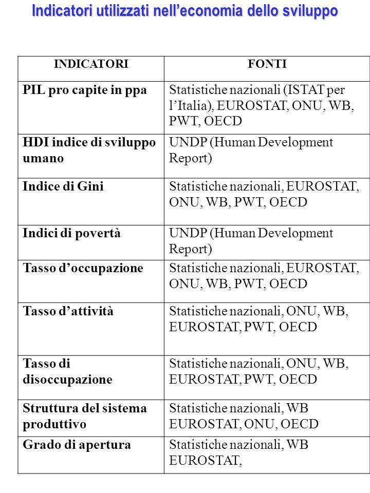Indicatori utilizzati nell'economia dello sviluppo INDICATORIFONTI PIL pro capite in ppaStatistiche nazionali (ISTAT per l'Italia), EUROSTAT, ONU, WB, PWT, OECD HDI indice di sviluppo umano UNDP (Human Development Report) Indice di GiniStatistiche nazionali, EUROSTAT, ONU, WB, PWT, OECD Indici di povertàUNDP (Human Development Report) Tasso d'occupazioneStatistiche nazionali, EUROSTAT, ONU, WB, PWT, OECD Tasso d'attivitàStatistiche nazionali, ONU, WB, EUROSTAT, PWT, OECD Tasso di disoccupazione Statistiche nazionali, ONU, WB, EUROSTAT, PWT, OECD Struttura del sistema produttivo Statistiche nazionali, WB EUROSTAT, ONU, OECD Grado di aperturaStatistiche nazionali, WB EUROSTAT,