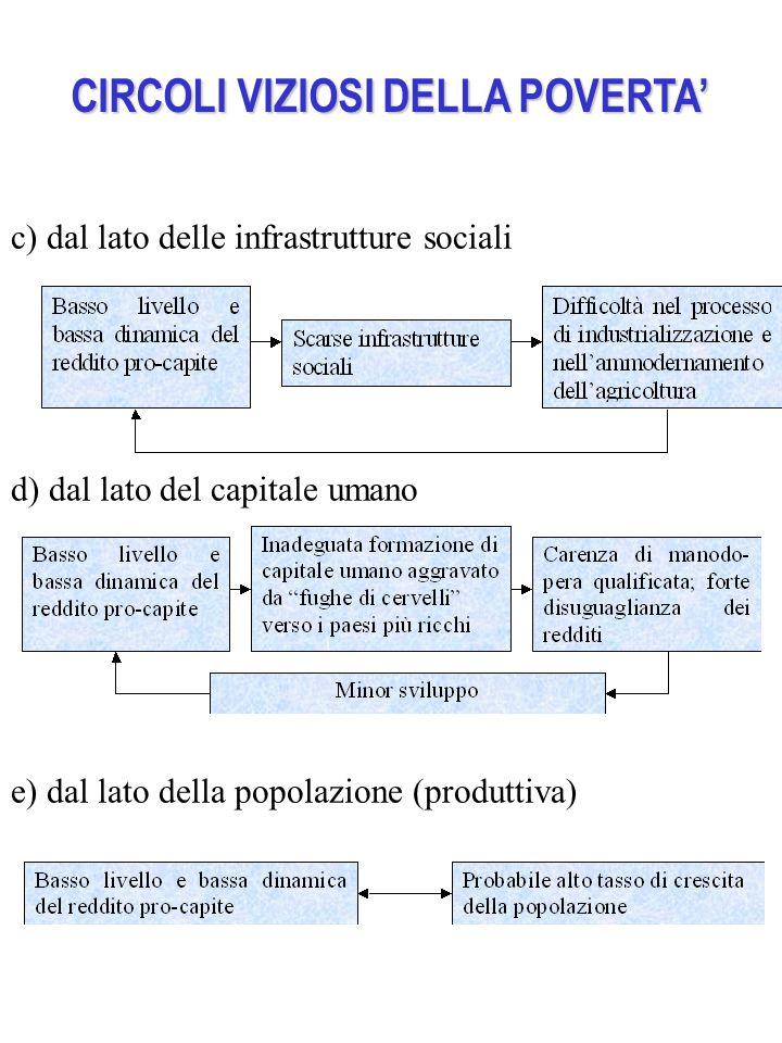 CIRCOLI VIZIOSI DELLA POVERTA' c) dal lato delle infrastrutture sociali d) dal lato del capitale umano e) dal lato della popolazione (produttiva)