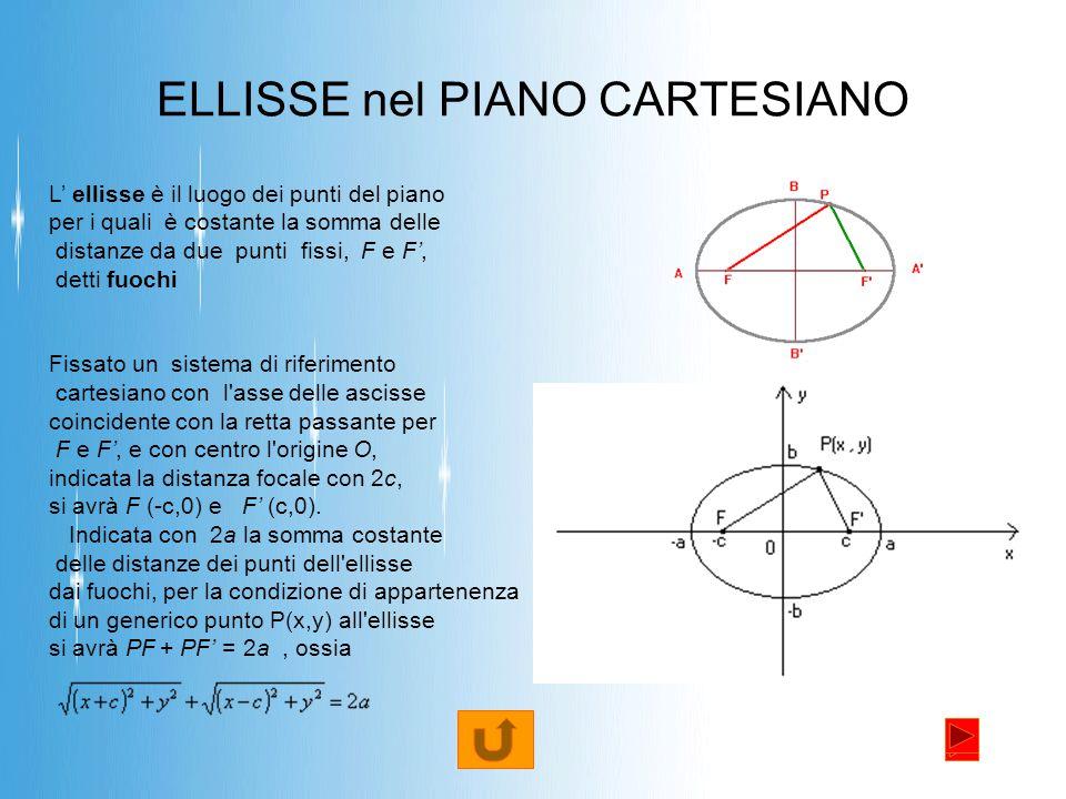ELLISSE nel PIANO CARTESIANO L' ellisse è il luogo dei punti del piano per i quali è costante la somma delle distanze da due punti fissi, F e F', detti fuochi Fissato un sistema di riferimento cartesiano con l asse delle ascisse coincidente con la retta passante per F e F', e con centro l origine O, indicata la distanza focale con 2c, si avrà F (-c,0) e F' (c,0).