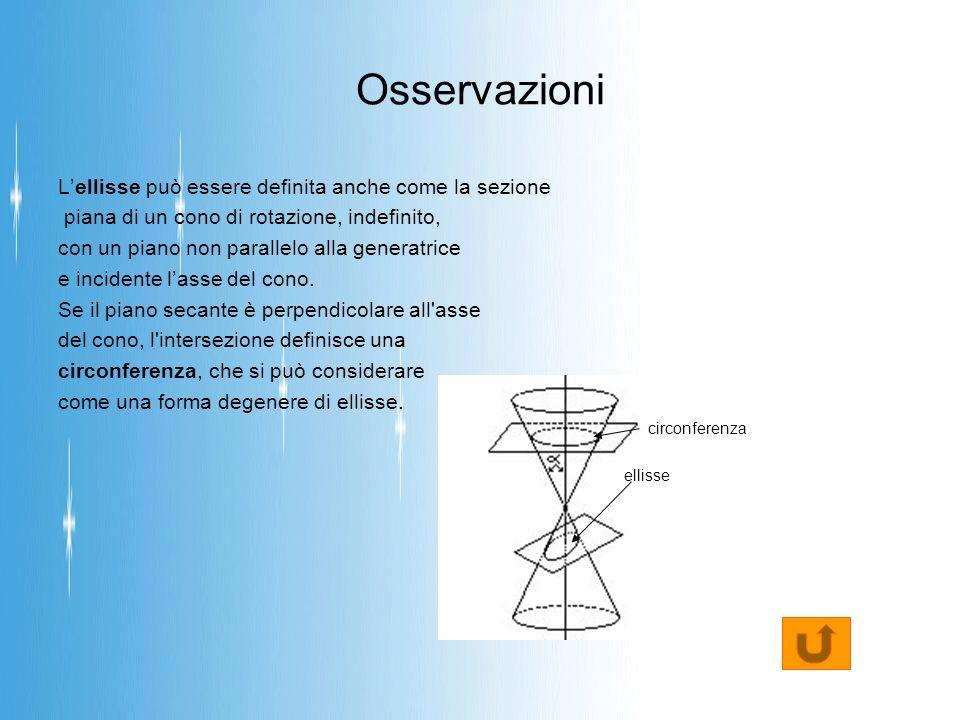 Osservazioni L'ellisse può essere definita anche come la sezione piana di un cono di rotazione, indefinito, con un piano non parallelo alla generatrice e incidente l'asse del cono.
