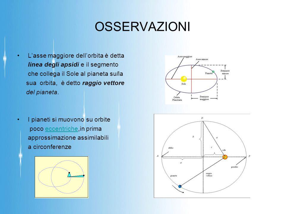 II LEGGE di KEPLERO La seconda legge, detta legge delle aree, riguarda la velocità di rivoluzione dei pianeti lungo la loro orbita: Le aree descritte dal raggio vettore, sono proporzionali al tempo impiegato a descriverle