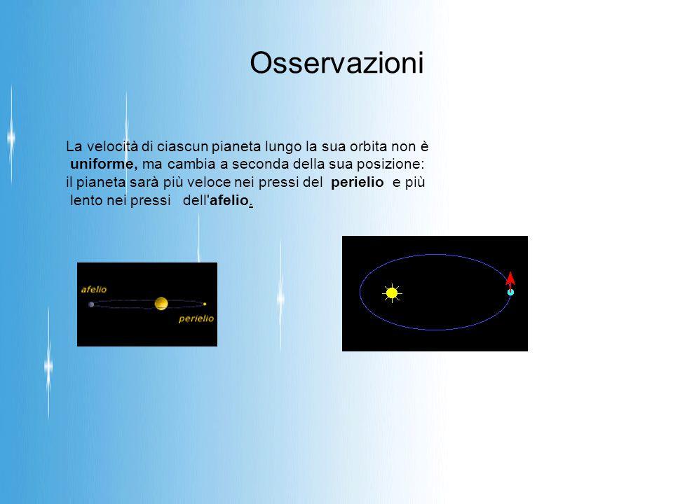 Osservazioni La velocità di ciascun pianeta lungo la sua orbita non è uniforme, ma cambia a seconda della sua posizione: il pianeta sarà più veloce nei pressi del perielio e più lento nei pressi dell afelio.