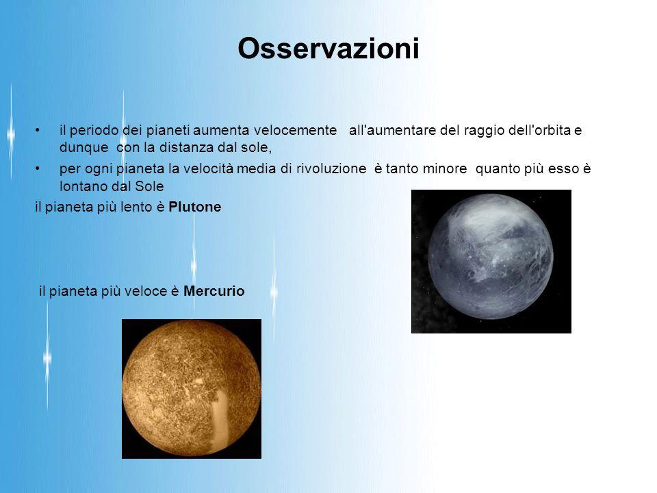 Osservazioni il periodo dei pianeti aumenta velocemente all aumentare del raggio dell orbita e dunque con la distanza dal sole, per ogni pianeta la velocità media di rivoluzione è tanto minore quanto più esso è lontano dal Sole il pianeta più lento è Plutone il pianeta più veloce è Mercurio