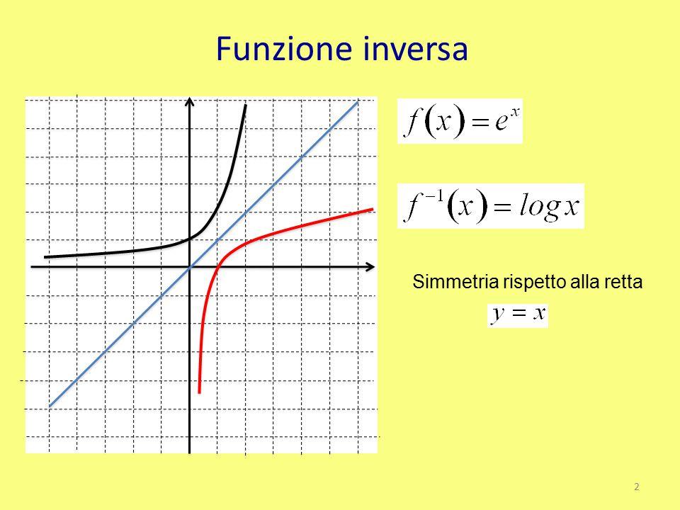 Funzione inversa Simmetria rispetto alla retta 2