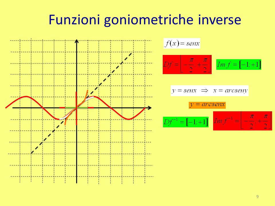 Funzioni goniometriche inverse 9