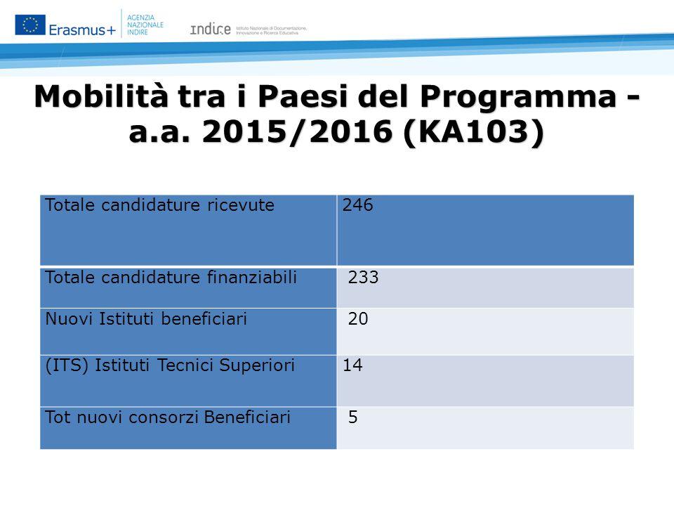 Mobilità tra i Paesi del Programma - a.a.