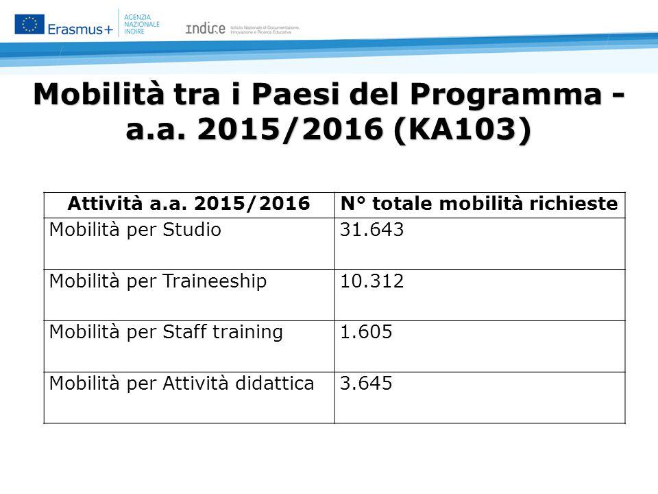Mobilità tra i Paesi del Programma - a.a. 2015/2016 (KA103) Attività a.a.