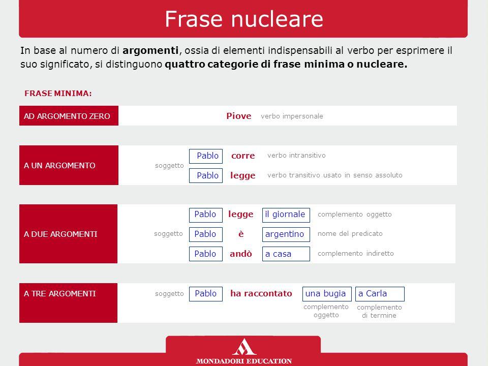 Frase nucleare In base al numero di argomenti, ossia di elementi indispensabili al verbo per esprimere il suo significato, si distinguono quattro cate