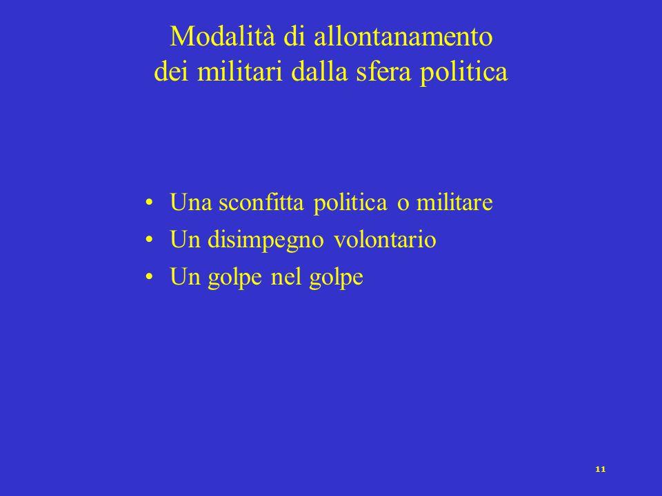 10 Tipi di pretorianesimo PartecipazioneViolenzaGoverniPresenza Militare OligarchicoLimitata,cricche, clan ContenutaCivili /Militari Breve RadicaleEst