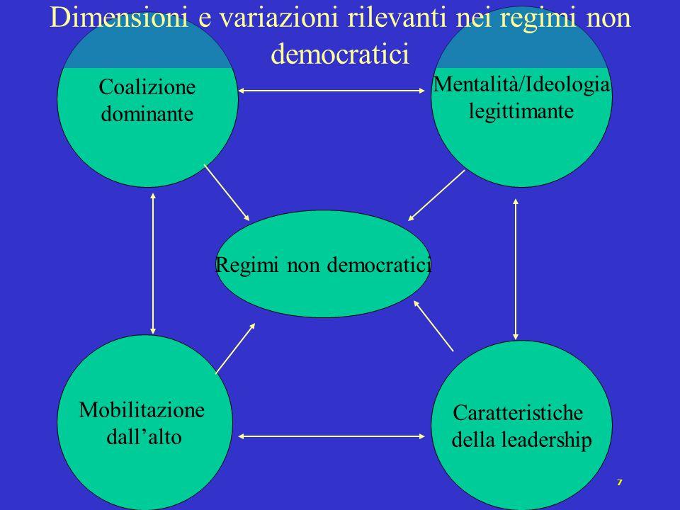 7 Coalizione dominante Mentalità/Ideologia legittimante Mobilitazione dall'alto Caratteristiche della leadership Regimi non democratici Dimensioni e variazioni rilevanti nei regimi non democratici