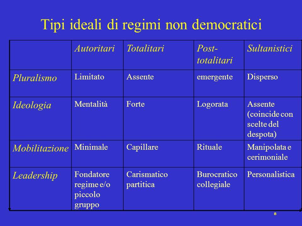 7 Coalizione dominante Mentalità/Ideologia legittimante Mobilitazione dall'alto Caratteristiche della leadership Regimi non democratici Dimensioni e v