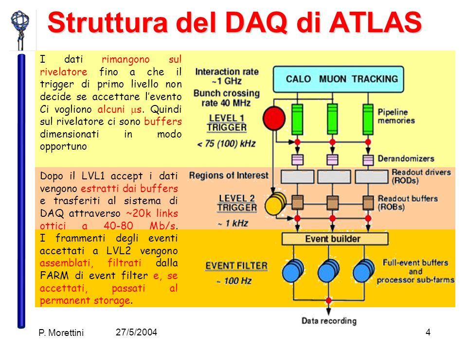 27/5/2004 P. Morettini 4 I dati rimangono sul rivelatore fino a che il trigger di primo livello non decide se accettare l'evento Ci vogliono alcuni 