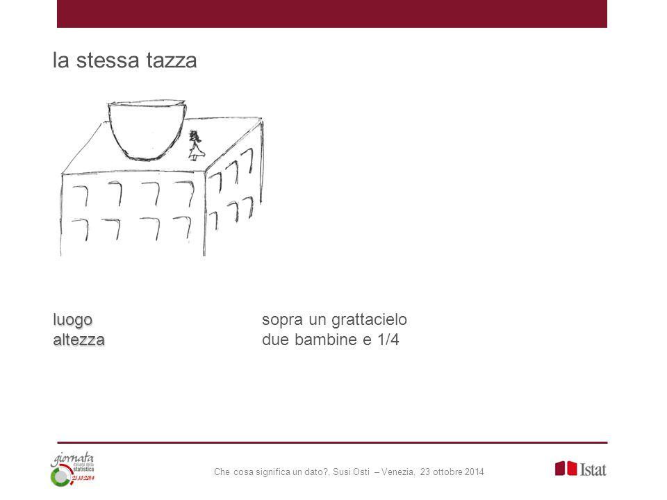 Che cosa significa un dato?, Susi Osti – Venezia, 23 ottobre 2014 la stessa tazza luogo luogosopra un grattacielo altezza altezzadue bambine e 1/4