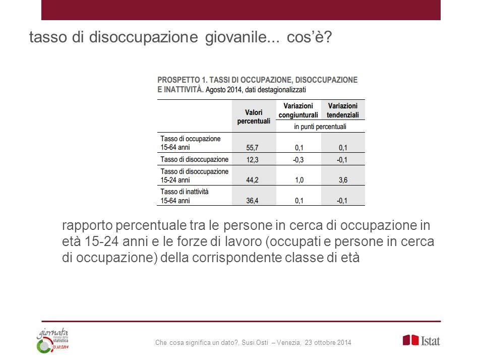 Che cosa significa un dato , Susi Osti – Venezia, 23 ottobre 2014 tasso di disoccupazione giovanile...