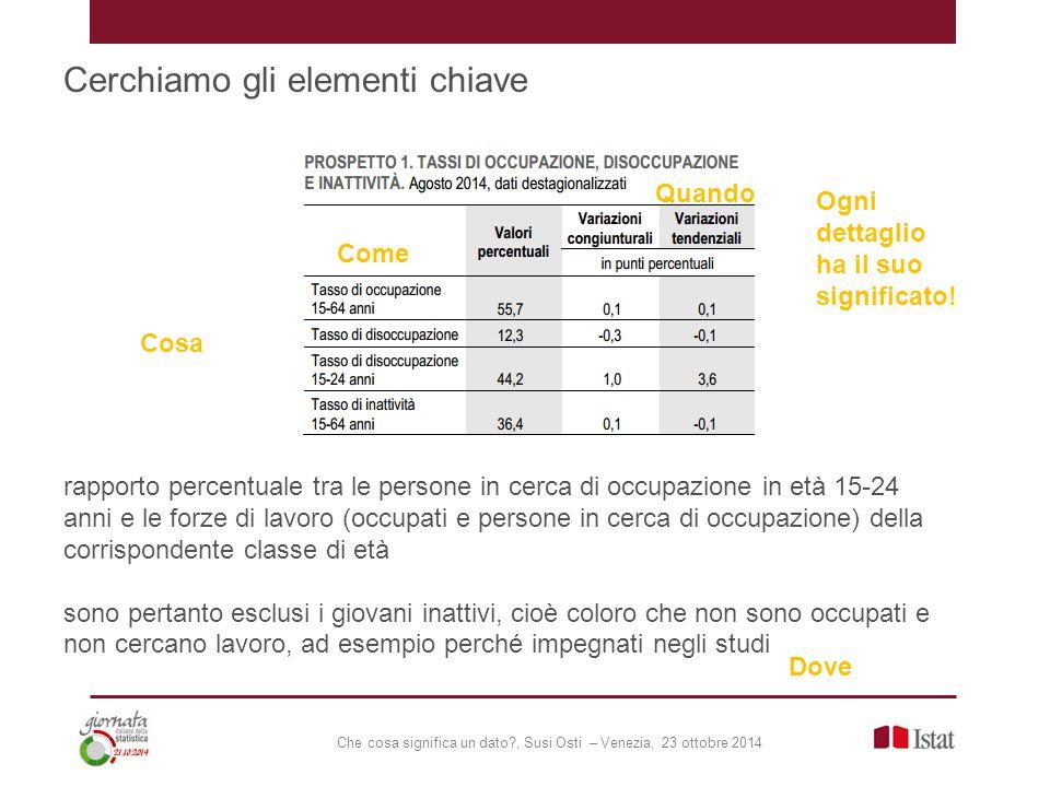 Che cosa significa un dato?, Susi Osti – Venezia, 23 ottobre 2014 Cerchiamo gli elementi chiave rapporto percentuale tra le persone in cerca di occupa