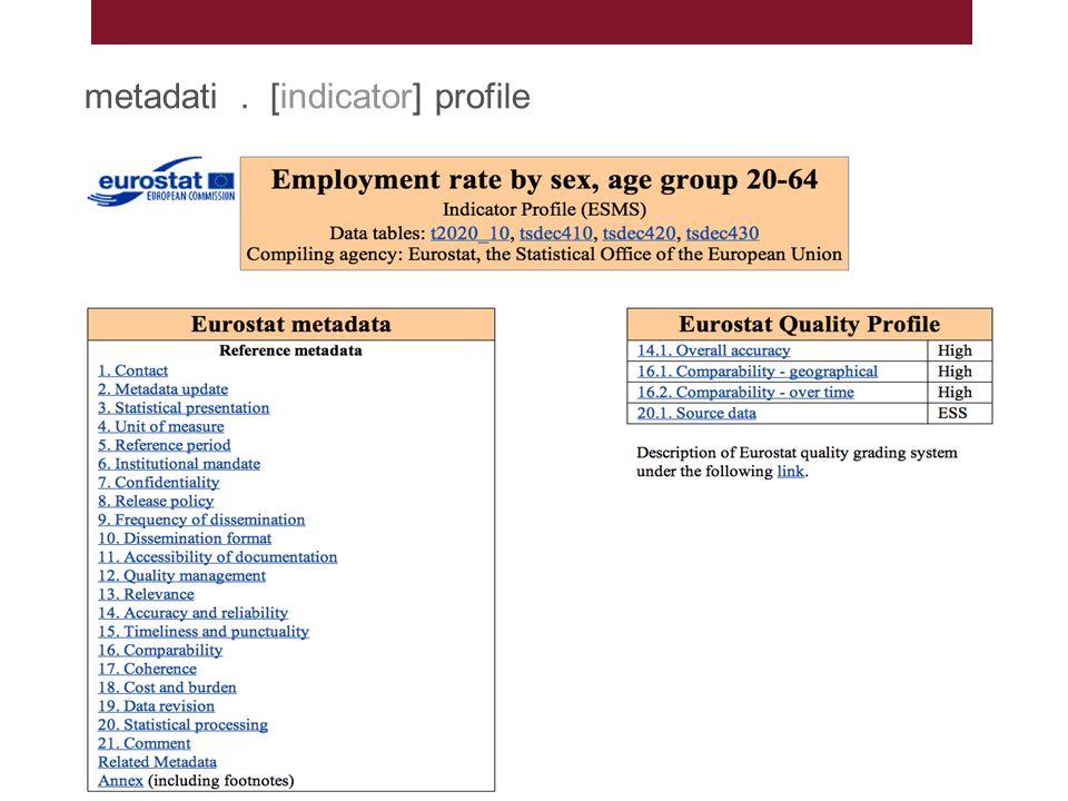 Che cosa significa un dato?, Susi Osti – Venezia, 23 ottobre 2014 metadati. [indicator] profile EU Policy Indicators, Susi Osti – Venezia, 21 ottobre