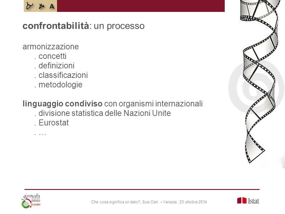 Che cosa significa un dato?, Susi Osti – Venezia, 23 ottobre 2014 armonizzazione. concetti. definizioni. classificazioni. metodologie linguaggio condi