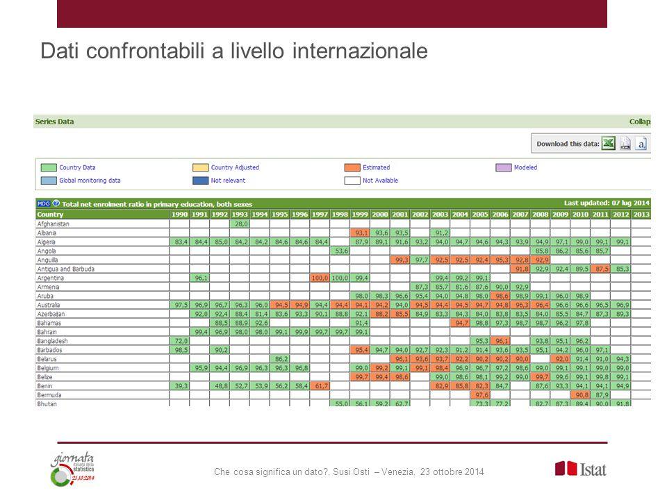 Che cosa significa un dato , Susi Osti – Venezia, 23 ottobre 2014 Dati confrontabili a livello internazionale