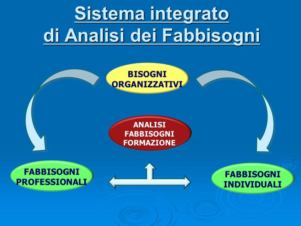 Sistema integrato di Analisi dei Fabbisogni