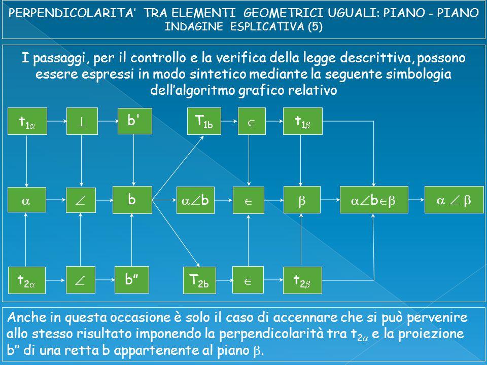 I passaggi, per il controllo e la verifica della legge descrittiva, possono essere espressi in modo sintetico mediante la seguente simbologia dell'algoritmo grafico relativo t1t1  t1t1   b  t2t2   t2t2  b  b       b b T 1b T 2b  Anche in questa occasione è solo il caso di accennare che si può pervenire allo stesso risultato imponendo la perpendicolarità tra t 2  e la proiezione b'' di una retta b appartenente al piano .
