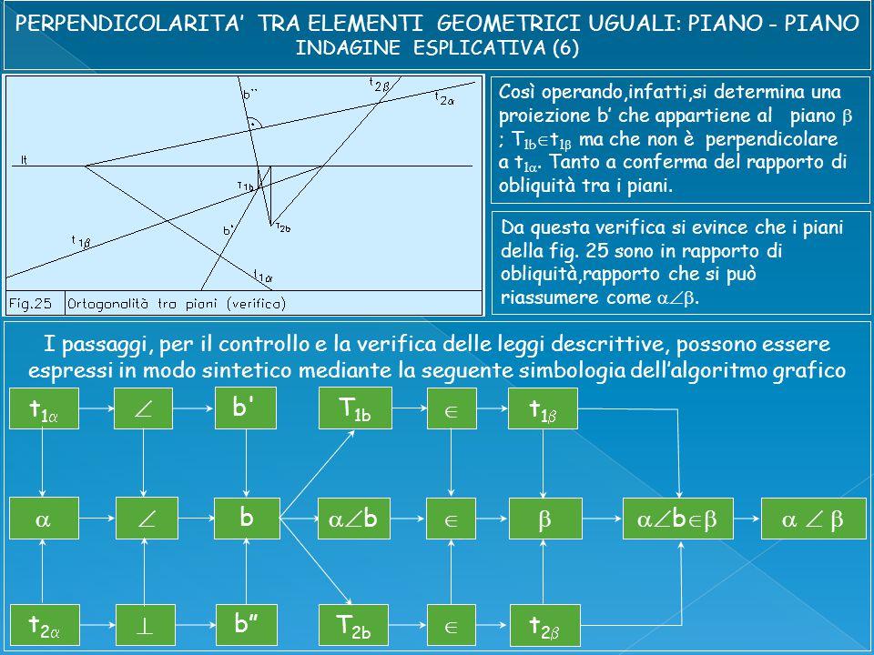 Così operando,infatti,si determina una proiezione b' che appartiene al piano  ; T 1b  t 1  ma che non è perpendicolare a t 1 .