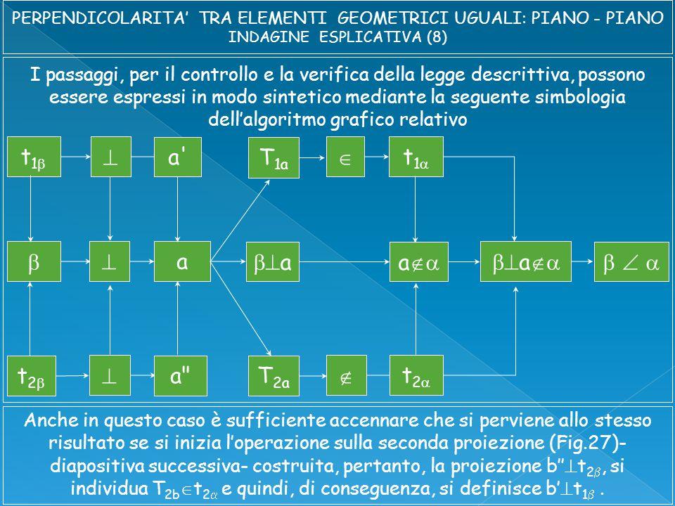 I passaggi, per il controllo e la verifica della legge descrittiva, possono essere espressi in modo sintetico mediante la seguente simbologia dell'algoritmo grafico relativo t1t1   t1t1   a a  t2t2   t2t2  a  a       a a T 1a T 2a Anche in questo caso è sufficiente accennare che si perviene allo stesso risultato se si inizia l'operazione sulla seconda proiezione (Fig.27)- diapositiva successiva- costruita, pertanto, la proiezione b''  t 2 , si individua T 2b  t 2  e quindi, di conseguenza, si definisce b'  t 1 .