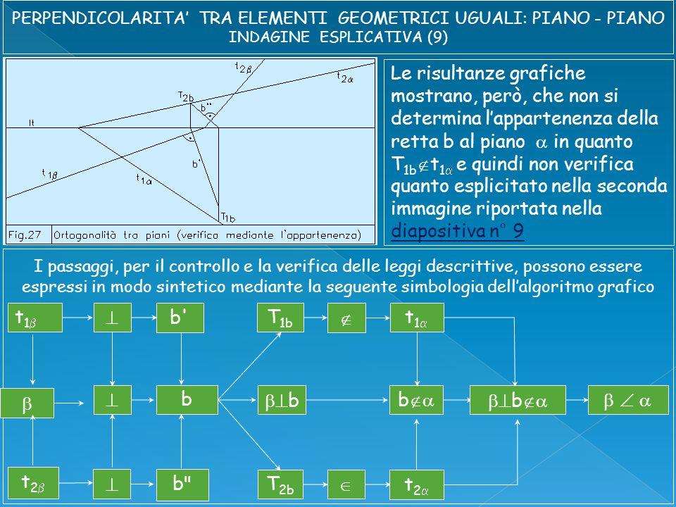 Le risultanze grafiche mostrano, però, che non si determina l'appartenenza della retta b al piano  in quanto T 1b  t 1  e quindi non verifica quanto esplicitato nella seconda immagine riportata nella diapositiva n° 9 diapositiva n° 9 I passaggi, per il controllo e la verifica delle leggi descrittive, possono essere espressi in modo sintetico mediante la seguente simbologia dell'algoritmo grafico t1t1   t1t1   bb  t2t2   t2t2  b  b       b b T 1b T 2b