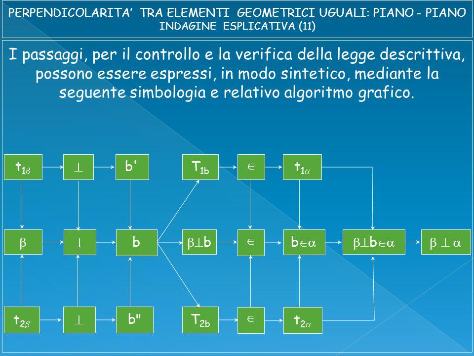 I passaggi, per il controllo e la verifica della legge descrittiva, possono essere espressi, in modo sintetico, mediante la seguente simbologia e relativo algoritmo grafico.