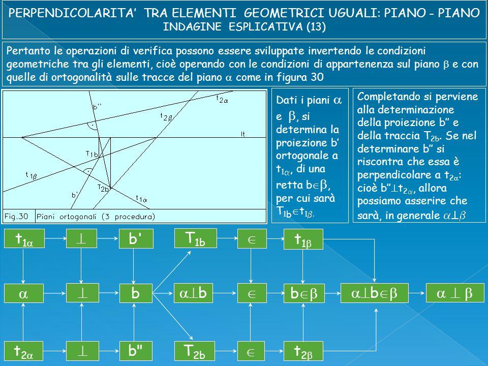 Pertanto le operazioni di verifica possono essere sviluppate invertendo le condizioni geometriche tra gli elementi, cioè operando con le condizioni di appartenenza sul piano  e con quelle di ortogonalità sulle tracce del piano  come in figura 30 Dati i piani  e , si determina la proiezione b' ortogonale a t 1 , di una retta b  , per cui sarà T 1 b  t 1 .