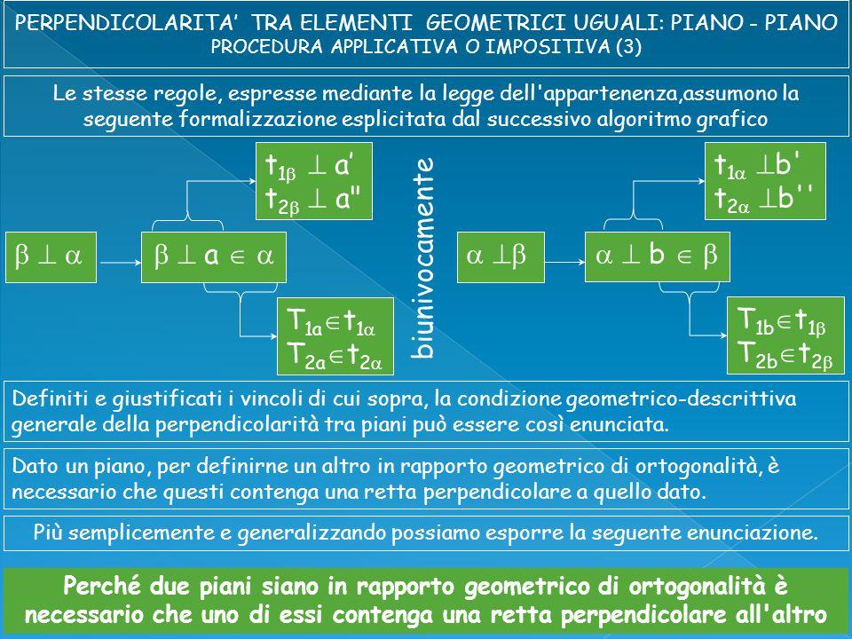 Le stesse regole, espresse mediante la legge dell appartenenza,assumono la seguente formalizzazione esplicitata dal successivo algoritmo grafico       a   T 1a  t 1  T 2a  t 2  t 1   a' t 2   a    b   T 1b  t 1  T 2b  t 2  t 1   b t 2   b Definiti e giustificati i vincoli di cui sopra, la condizione geometrico-descrittiva generale della perpendicolarità tra piani può essere così enunciata.