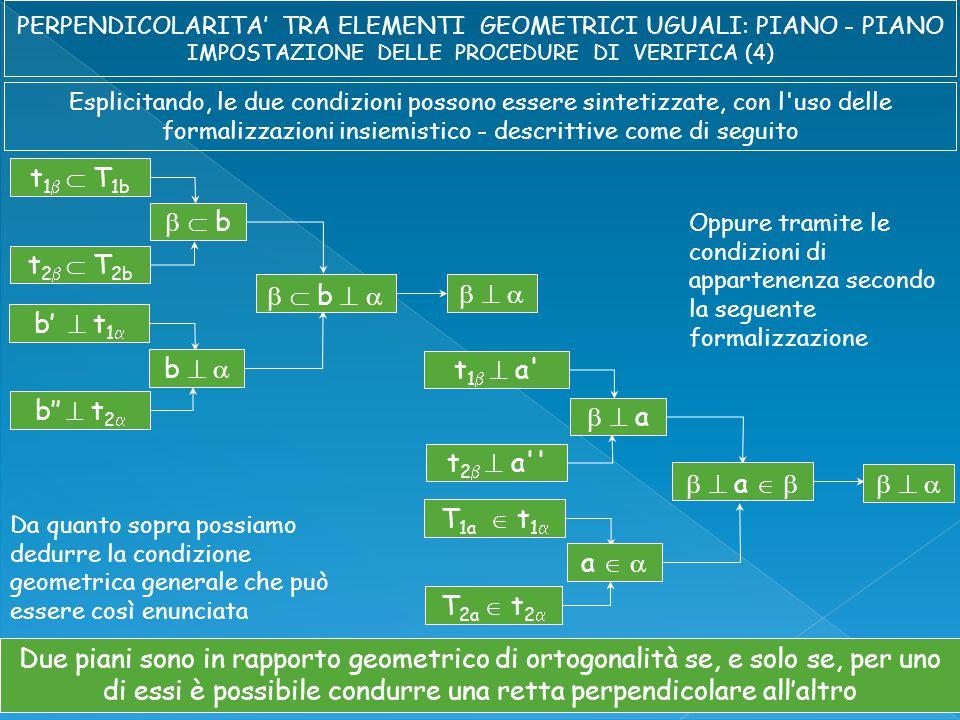 Esplicitando, le due condizioni possono essere sintetizzate, con l uso delle formalizzazioni insiemistico - descrittive come di seguito t 1   T 1b t 2   T 2b   b b'  t 1  b''  t 2  b     b        Oppure tramite le condizioni di appartenenza secondo la seguente formalizzazione t 1   a t 2   a   a T 1a  t 1  T 2a  t 2  a     a        Da quanto sopra possiamo dedurre la condizione geometrica generale che può essere così enunciata Due piani sono in rapporto geometrico di ortogonalità se, e solo se, per uno di essi è possibile condurre una retta perpendicolare all'altro