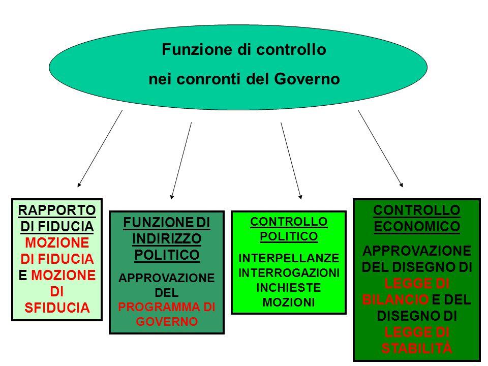 FUNZIONE ISPETTIVA COMMISSIONI D'INCHIESTA –MONOCAMERALI –BICAMERALI FUNZIONE DI CONTROLLO DEL GOVERNO