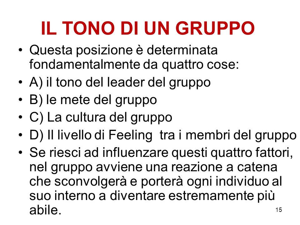 15 IL TONO DI UN GRUPPO Questa posizione è determinata fondamentalmente da quattro cose: A) il tono del leader del gruppo B) le mete del gruppo C) La