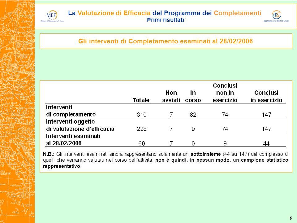 La Valutazione di Efficacia del Programma dei Completamenti Primi risultati 6 N.B.: Gli interventi esaminati sinora rappresentano solamente un sottoinsieme (44 su 147) del complesso di quelli che verranno valutati nel corso dell'attività: non è quindi, in nessun modo, un campione statistico rappresentativo.