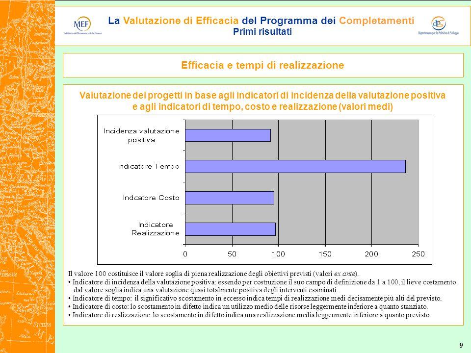La Valutazione di Efficacia del Programma dei Completamenti Primi risultati 9 Valutazione dei progetti in base agli indicatori di incidenza della valutazione positiva e agli indicatori di tempo, costo e realizzazione (valori medi) Il valore 100 costituisce il valore soglia di piena realizzazione degli obiettivi previsti (valori ex ante).