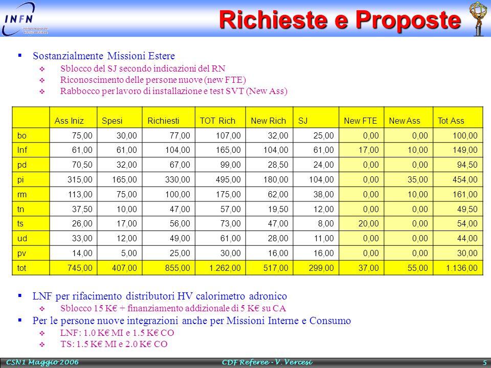 CSN1 Maggio 2006 CDF Referee - V. Vercesi 5 Richieste e Proposte  Sostanzialmente Missioni Estere  Sblocco del SJ secondo indicazioni del RN  Ricon